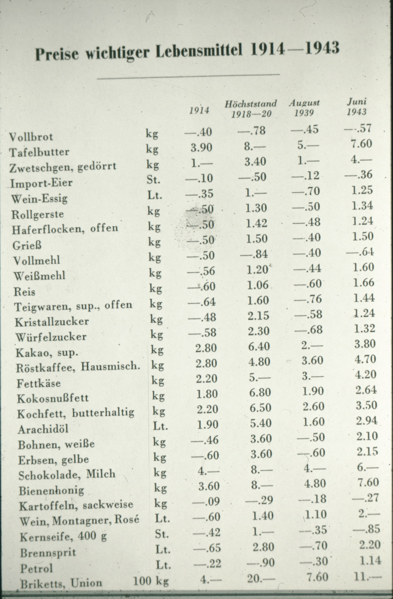 Lebensmittelpreise 1914-1943