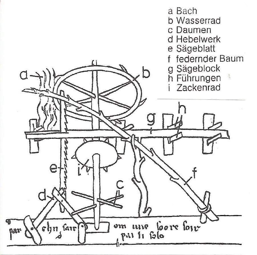 Sägewerk mit Wasserradantrieb um 1245 (Reiseskizze von Villard de Honnecourt)